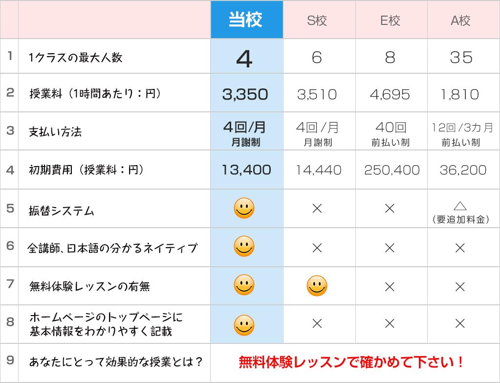 東京のフランス語学校の比較表 おすすめ ランキング